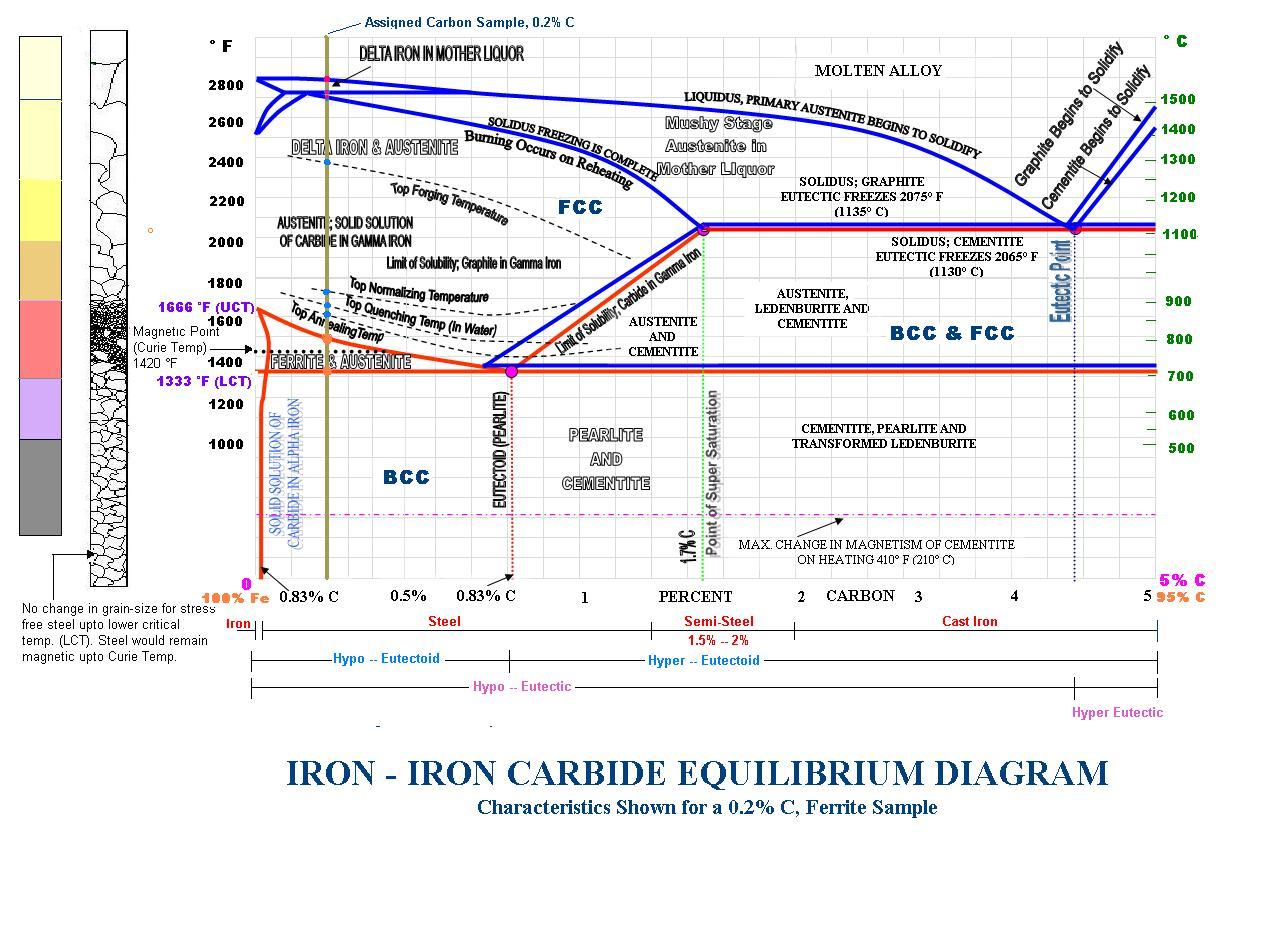 iron phase diagram  iron  get free image about wiring diagram